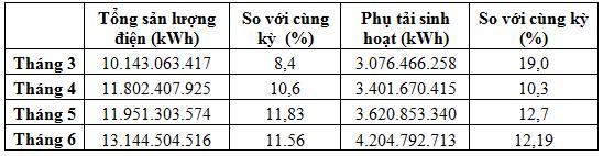 Tốc độ tăng trưởng phụ tải so với cùng kỳ năm 2014.