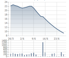 Giá cổ phiếu JVC lao dốc không phanh trong nửa tháng nay