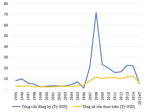 Dòng vốn FDI vào Việt Nam trong 20 năm qua.