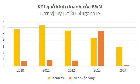 F&N lãi đột biến trong năm tài chính 2013 nhờ bán phần vốn tại APBL