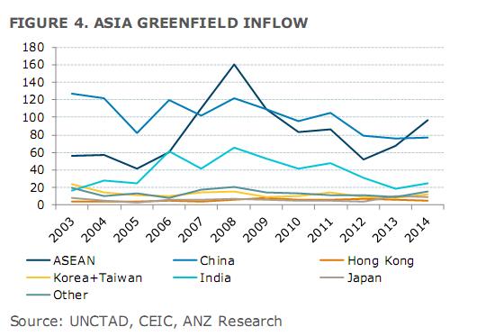 Dòng vốn FDI mới đổ vào châu Á qua các năm