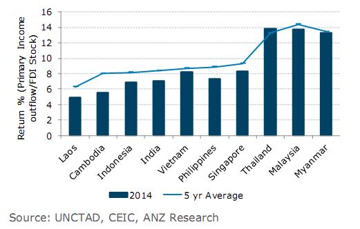 Lợi suất của các dự án FDI mới ở các nước
