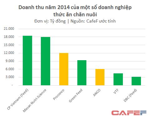 Số liệu của C.P Vietnam và Dabaco chỉ tính riêng mảng thức ăn chăn nuôi