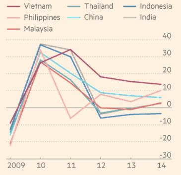 'Tốc độ tăng trưởng xuất khẩu khu vực châu Á (Nguồn: Dragon Capital)'