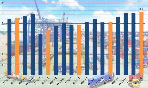 GDP theo quý từ năm 2009 đến nay (Nguồn: Tổng cục thống kê).