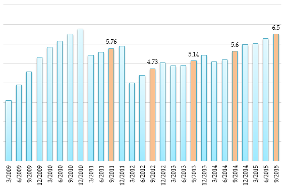 GDP cả nước từ năm 2009 đến nay