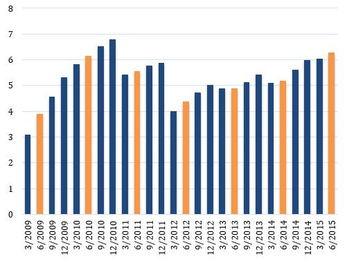 Tăng trưởng GDP theo quý 7 năm gần đây.