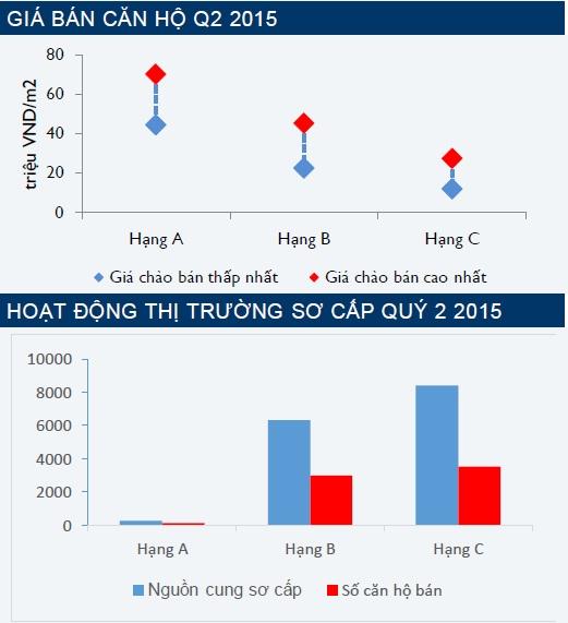 Giá nhà trên địa bàn Hà Nội có xu hướng giảm rõ rệt trong quý 2.