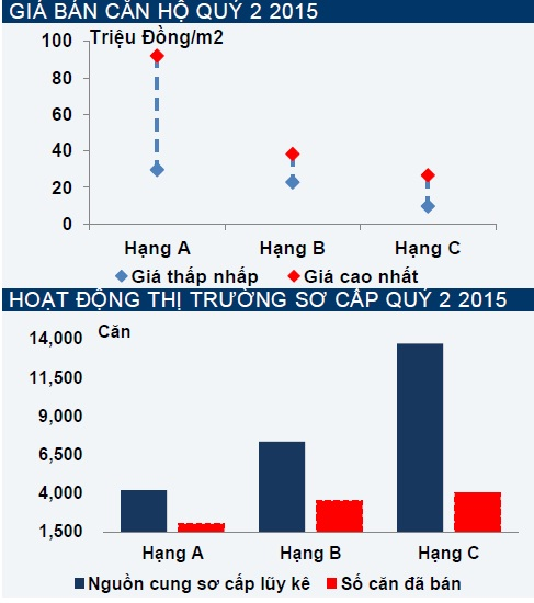 Ngược với Hà Nội, giá nhà các phân khúc tại Tp.HCM bắt đầu tăng cao.