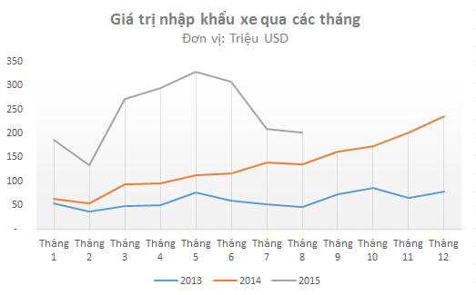 Giá trị xe nhập khẩu theo tháng (Nguồn: Tổng cục hải quan).