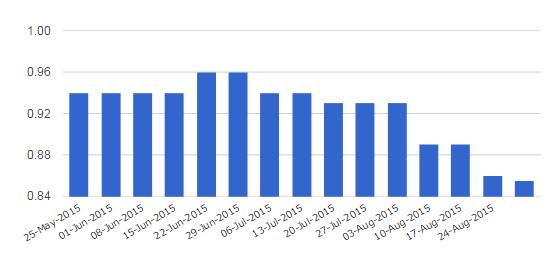 Diễn biến giá xăng Việt Nam (Nguồn: GlobalPetrolPricess)