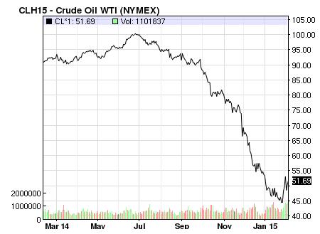 Giá dầu lao dốc mạnh ảnh hưởng tới lợi nhuận các doanh nghiệp dầu khí