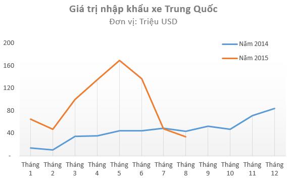 Nhập khẩu xe Trung Quốc tăng mạnh trong hơn 1 năm qua