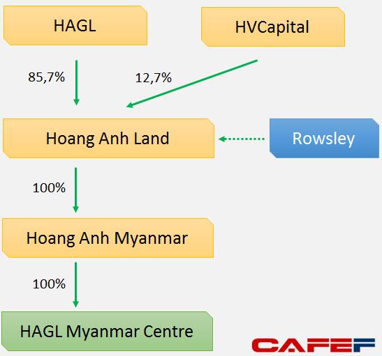 Cấu trúc sở hữu hiện tại của dự án HAGL Myanmar Centre