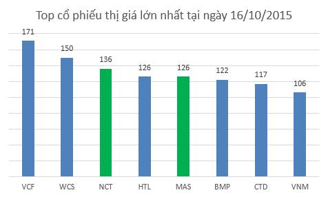 NCT và MAS là những cổ phiếu có thị giá lớn nhất thị trường