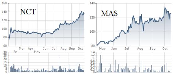 Thị giá NCT và MAS tăng mạnh trong thời gian gần đây