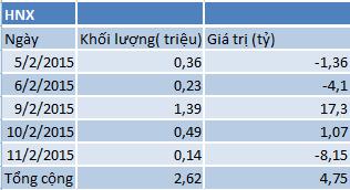 Khối ngoại mua ròng trên HNX từ 5/2- 11/2