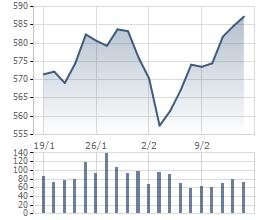 VN-Index đã tăng tích cực trong những phiên cuối cùng của năm Giáp Ngọ