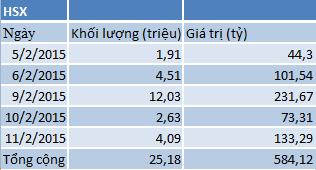 khối ngoại mua ròng trên HSX từ 5/2- 11/2