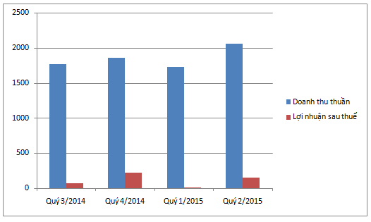 Kết quả kinh doanh Xi măng Hà Tiên 1 trong 4 quý gần đây nhất