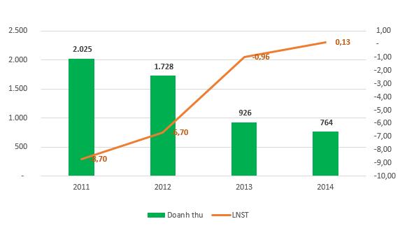 Biến động doanh thu/lợi nhuận của Intimex 4 năm gần nhất (đơn vị: Tỷ đồng)