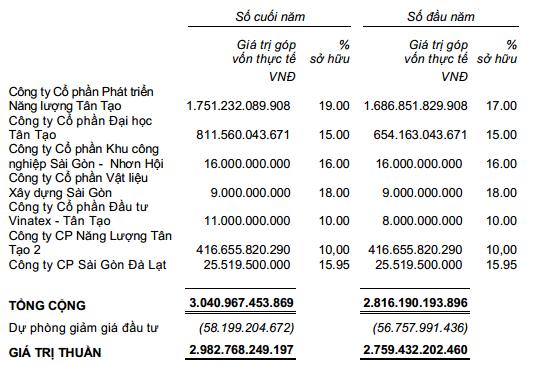 Đầu tư tài chính dài hạn ITA