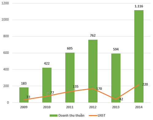 Biến động doanh thu/lợi nhuận của JVC (Đơn vị: Tỷ đồng)