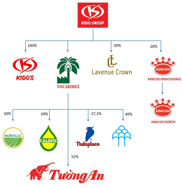 Những thành viên chính trong hệ thống Kido Group