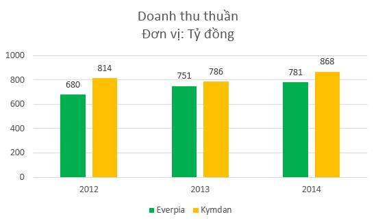 Doanh thu Everpia và Kymdan khá cân bằng trong những năm gần đây
