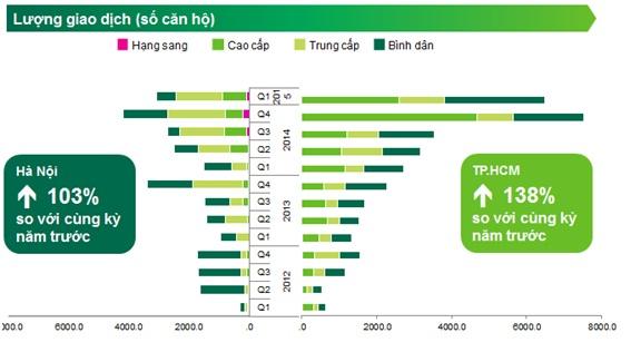Lượng giao dịch trong quý 1/2015 theo báo cáo của công ty CBRE.