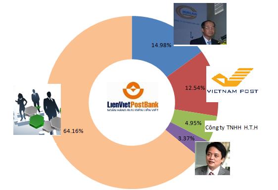 Cơ cấu cổ đông của LienVietPostBank tại thời điểm cuối năm 2014