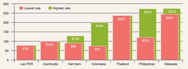 Sự cách biệt trong mức lương tối thiểu vùng của các quốc gia ASEAN (Nguồn: ILO).
