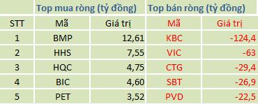 Top mua/bán ròng trên HSX