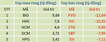 Top cổ phiếu mua/bán ròng trên HSX (khớp lệnh)