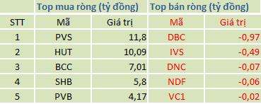 Top mua/bán ròng trên HNX