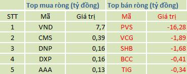 Top cổ phiếu mua/bán ròng trong phiên (khớp lệnh)