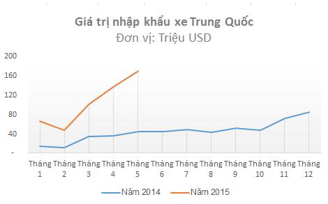 Giá trị nhập khẩu ô tô nguyên chiếc từ Trung Quốc (Nguồn: Tổng cục hải quan).
