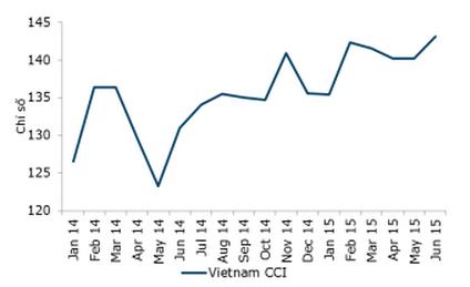 Chỉ số niềm tin người tiêu dùng VN tháng 6 đạt mức tăng cao kỷ lục (Nguồn: ANZ).