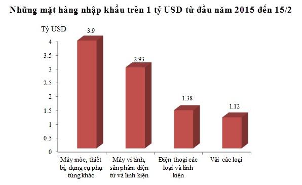 Top 4 mặt hàng nhập khẩu tỷ đô từ đầu năm 2015 đến 15/2 (Nguồn: Tổng cục Hải quan).