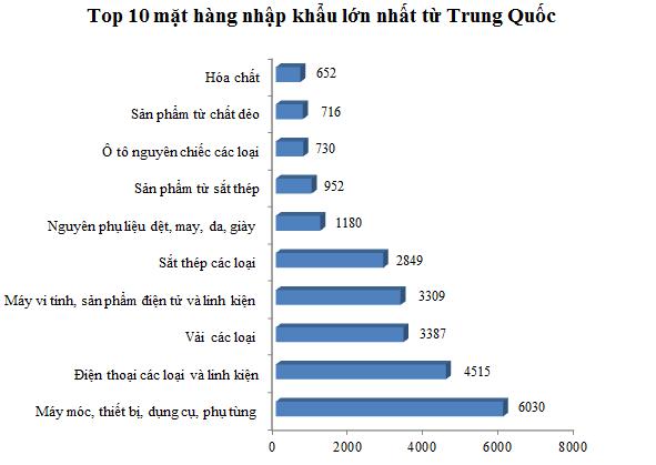 Top 10 mặt hàng nhập khẩu lớn nhất từ Trung Quốc (Nguồn: Tổng cục Hải quan)