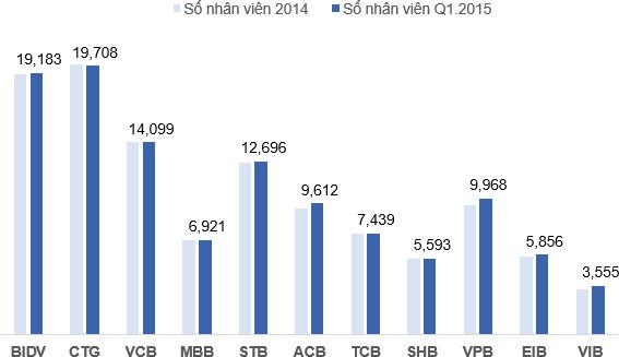 Nhân sự năm 2014 và quý I/2015 của một số ngân hàng lớn