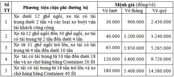 Mức thu kể từ ngày được Bộ Giao thông vận tải cho phép thu phí đến hết ngày 31/12/2015.