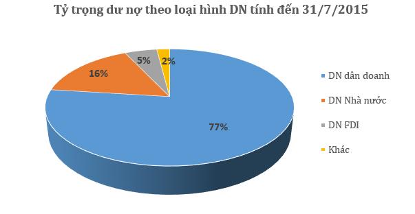Số liệu Vụ Tín Dụng NHNN.