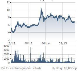 Biểu đồ giá cổ phiếu SHB trong 3 năm qua. nguồn: CafeF.