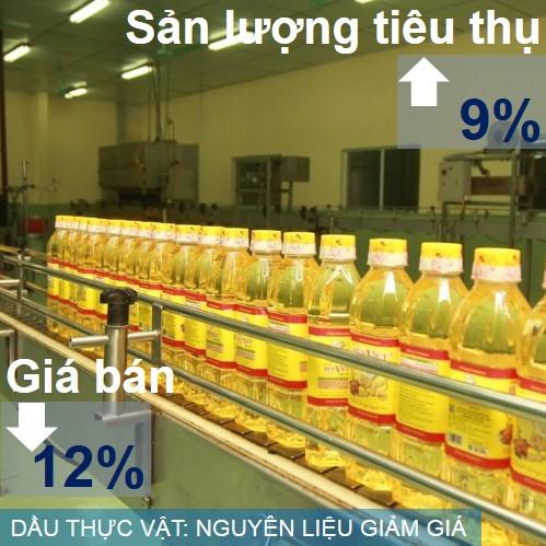 Giá nguyên liệu giảm mạnh khiến cho giá bán sản phẩm dầu thực phẩm cũng giảm đến 12%. Cho sản xuất và tiêu thụ mặt hàng này đều rất khả quan, nhưng doanh nghiệp gặp khó khăn để hoàn thành chỉ tiêu doanh thu do giá giảm mạnh.