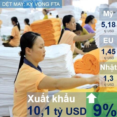 Ngành dệt may tiếp tục đạt kim ngạch xuất khẩu tốt trong 6 tháng đầu năm 2015, tăng 9% so với cùng kỳ. Song xuất khẩu dệt may đang được đánh giá là khó khăn do đơn hàng giảm và sự giảm giá của nhiều đồng tiền chủ chốt.