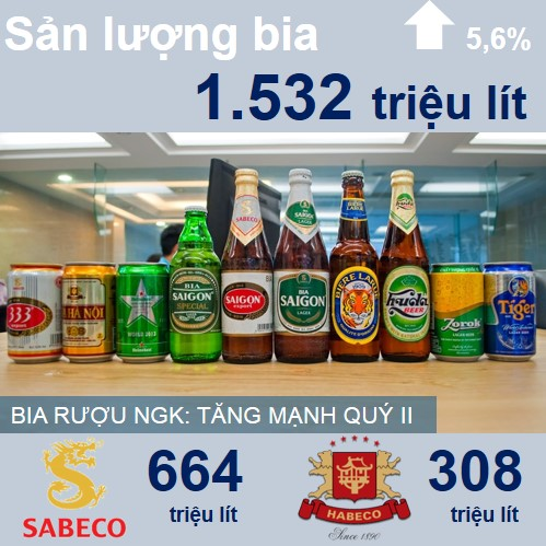 Ngành bia, rượu, nước giải khát mặc dù gặp khó khăn trong tiêu thụ, nhưng sang quý II thời tiết nắng nóng cao điểm nên sản lượng tiêu thụ các mặt hàng này tăng mạnh.