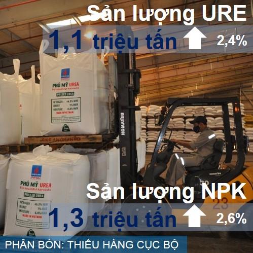 Ngành phân bón và hóa chất tăng cả về sản lượng và nhập khẩu, song giá phân bón tại nhiều khu vực Đồng bằng sông Cửu Long và Tây Nguyên tăng nhanh, có dấu hiệu thiếu hàng cục bộ.
