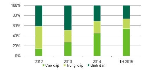 Tốc độ giao dịch nhà ở trên thị trường Tp.HCM quý 2/2015. Nguồn: CBRE Việt Nam