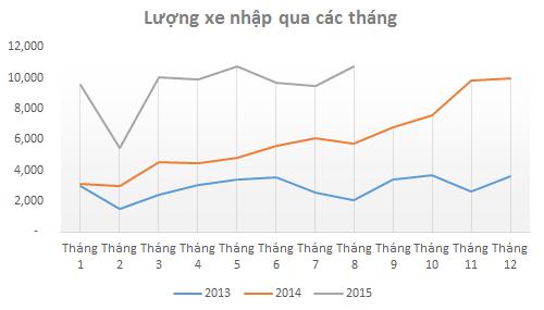 Số lượng xe nhập khẩu theo tháng (Nguồn: Tổng cục hải quan).